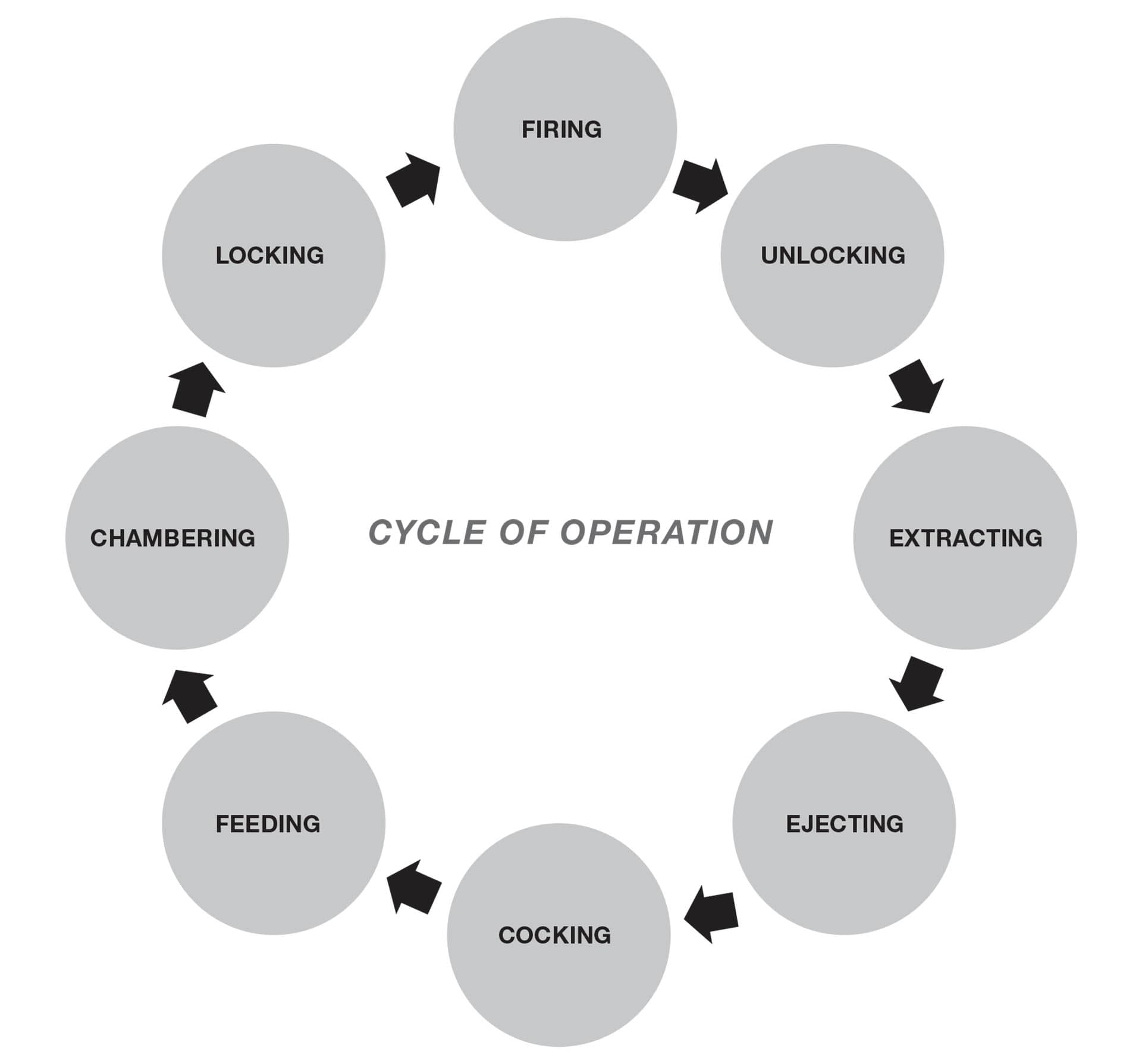 Cycle of Operation Diagram