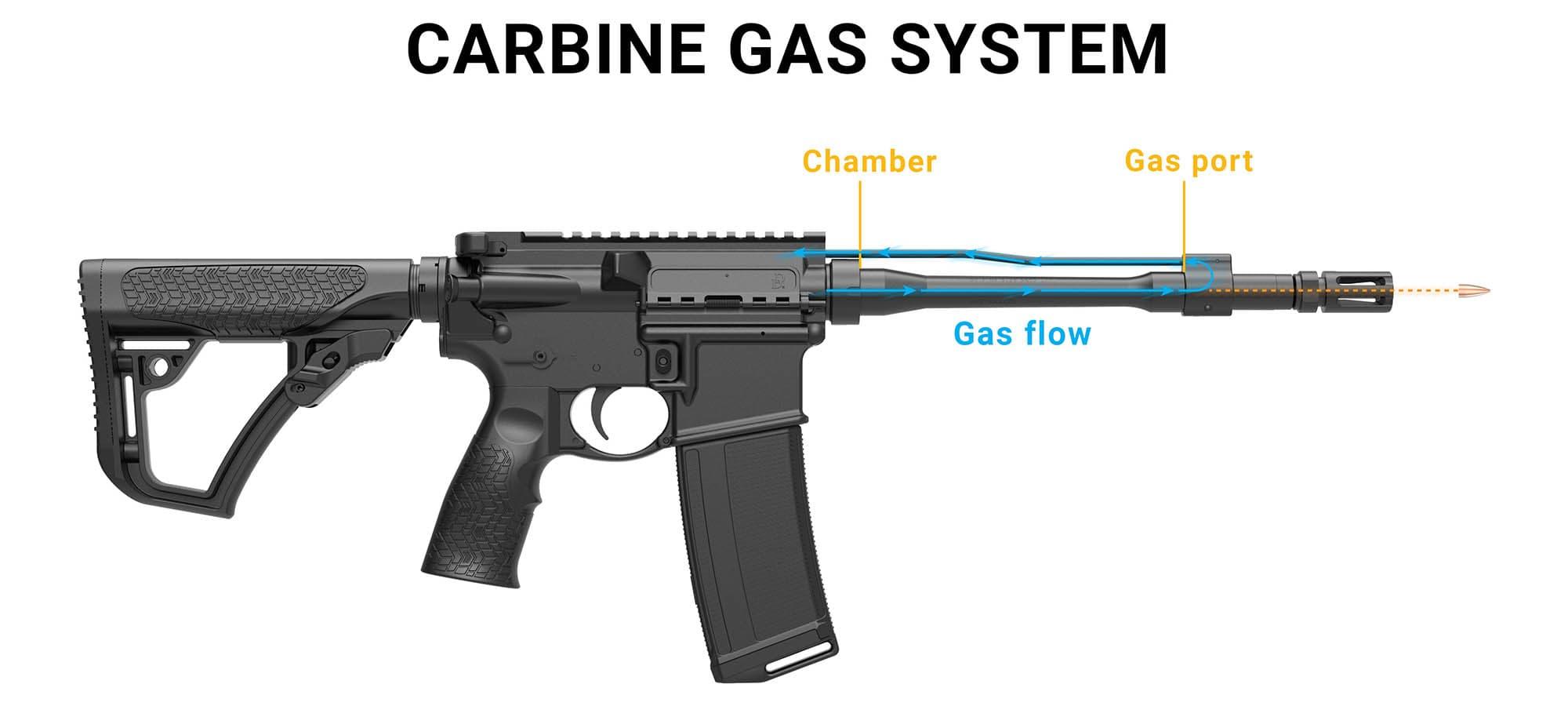 MK18 Carbine Length Gas System Diagram